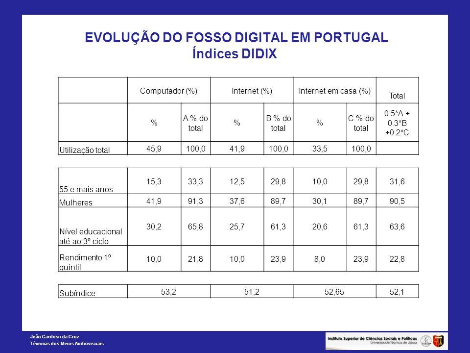 João Cardoso da Cruz Técnicas dos Meios Audiovisuais EVOLUÇÃO DO FOSSO DIGITAL EM PORTUGAL Índices DIDIX Computador (%)Internet (%)Internet em casa (%