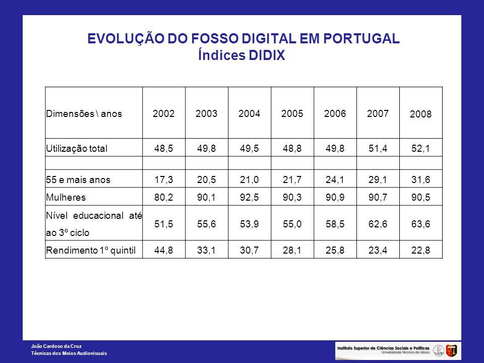 João Cardoso da Cruz Técnicas dos Meios Audiovisuais EVOLUÇÃO DO FOSSO DIGITAL EM PORTUGAL Índices DIDIX Dimensões \ anos 200220032004200520062007 200