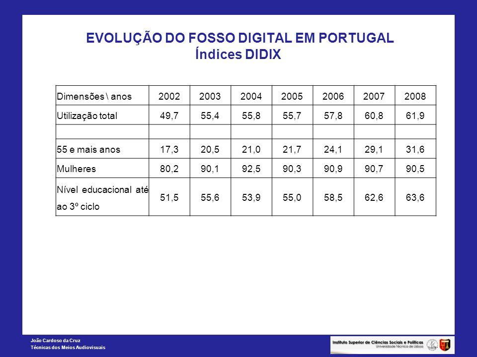João Cardoso da Cruz Técnicas dos Meios Audiovisuais EVOLUÇÃO DO FOSSO DIGITAL EM PORTUGAL Índices DIDIX Dimensões \ anos2002200320042005200620072008