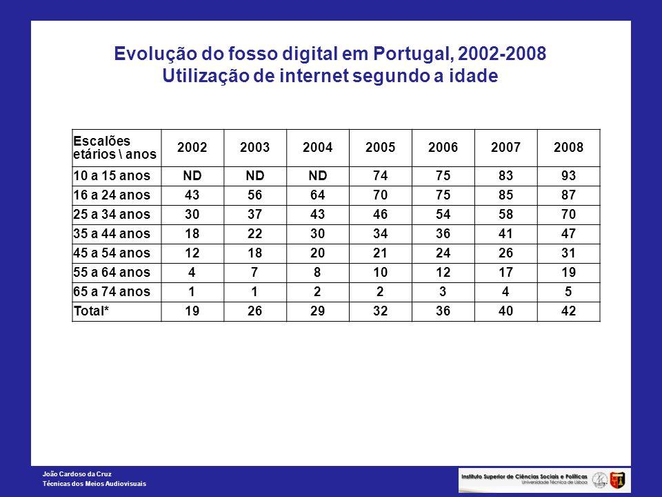 João Cardoso da Cruz Técnicas dos Meios Audiovisuais Evolução do fosso digital em Portugal, 2002-2008 Utilização de internet segundo a idade Escalões