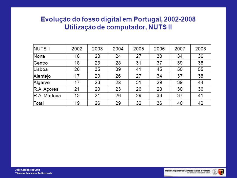 João Cardoso da Cruz Técnicas dos Meios Audiovisuais Evolução do fosso digital em Portugal, 2002-2008 Utilização de computador, NUTS II NUTS II2002200