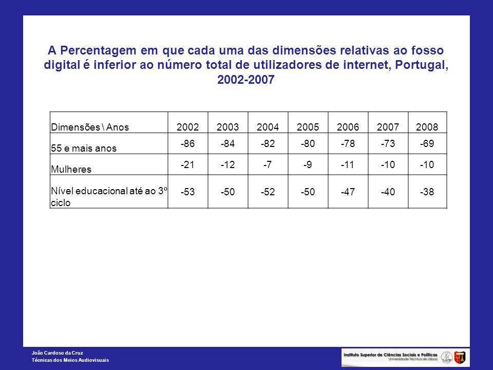 João Cardoso da Cruz Técnicas dos Meios Audiovisuais A Percentagem em que cada uma das dimensões relativas ao fosso digital é inferior ao número total