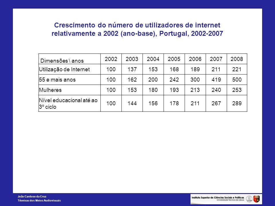 João Cardoso da Cruz Técnicas dos Meios Audiovisuais Crescimento do número de utilizadores de internet relativamente a 2002 (ano-base), Portugal, 2002