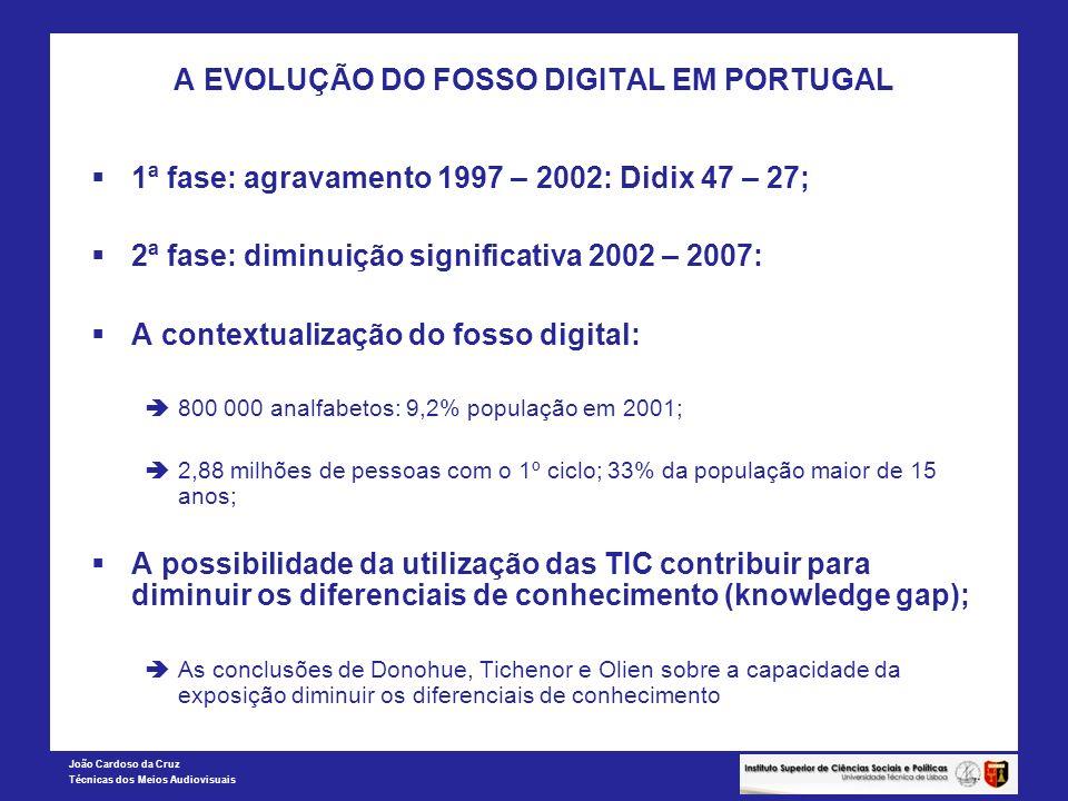 João Cardoso da Cruz Técnicas dos Meios Audiovisuais A EVOLUÇÃO DO FOSSO DIGITAL EM PORTUGAL 1ª fase: agravamento 1997 – 2002: Didix 47 – 27; 2ª fase: