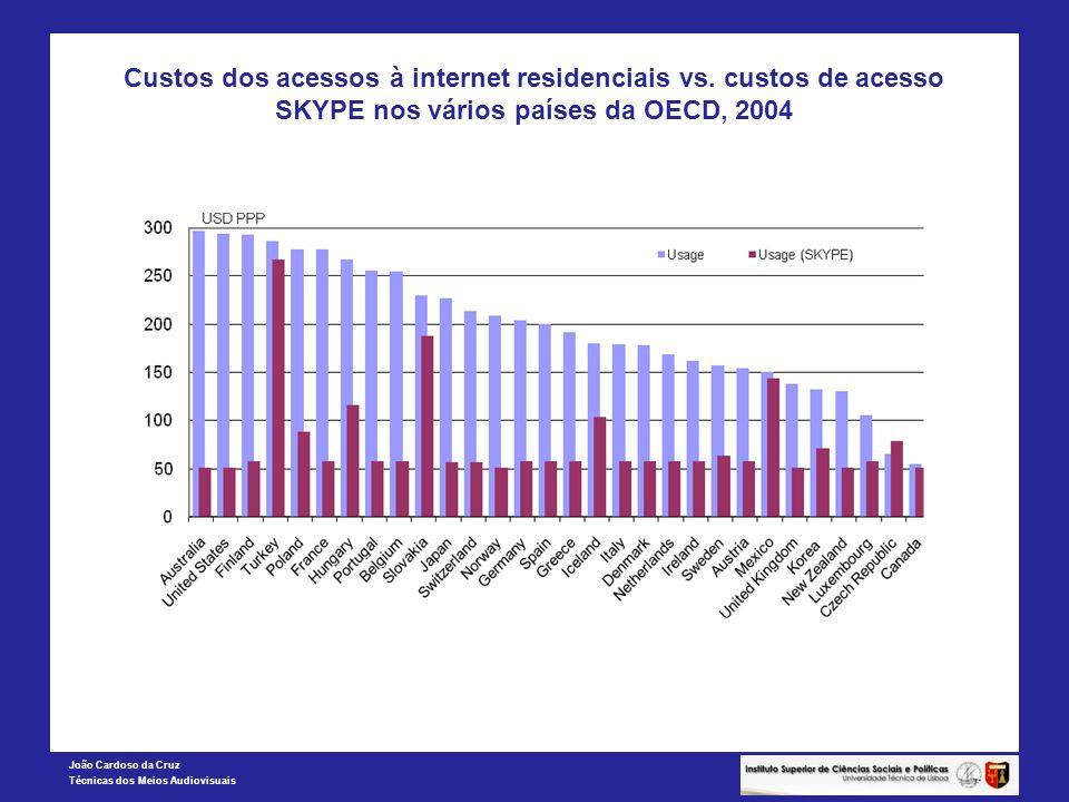 João Cardoso da Cruz Técnicas dos Meios Audiovisuais Custos dos acessos à internet residenciais vs. custos de acesso SKYPE nos vários países da OECD,