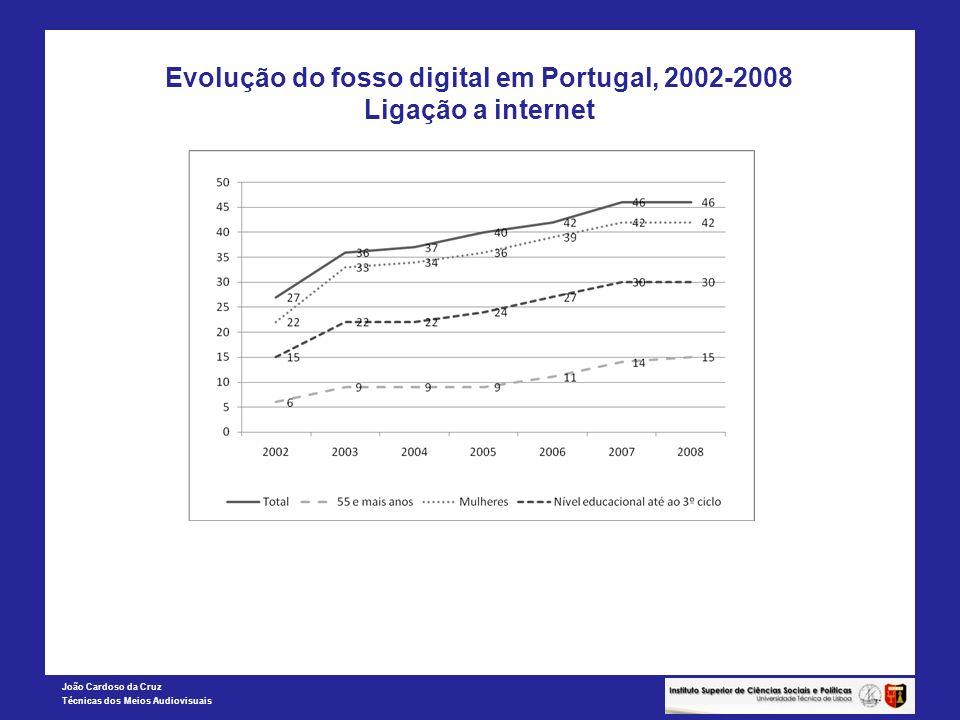 João Cardoso da Cruz Técnicas dos Meios Audiovisuais Evolução do fosso digital em Portugal, 2002-2008 Utilização de internet segundo a idade Escalões etários \ anos 2002200320042005200620072008 10 a 15 anosND 74758393 16 a 24 anos43566470758587 25 a 34 anos30374346545870 35 a 44 anos18223034364147 45 a 54 anos12182021242631 55 a 64 anos47810121719 65 a 74 anos1122345 Total*19262932364042