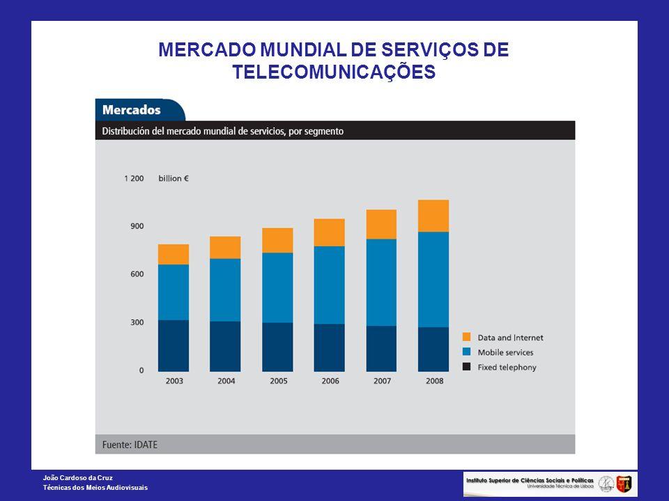 João Cardoso da Cruz Técnicas dos Meios Audiovisuais MERCADO MUNDIAL DE SERVIÇOS DE TELECOMUNICAÇÕES