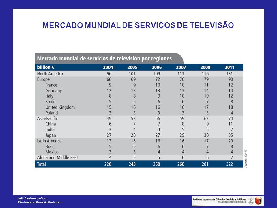 João Cardoso da Cruz Técnicas dos Meios Audiovisuais MERCADO MUNDIAL DE SERVIÇOS DE TELEVISÃO