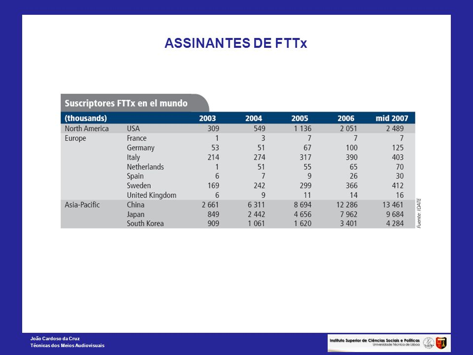 João Cardoso da Cruz Técnicas dos Meios Audiovisuais ASSINANTES DE FTTx