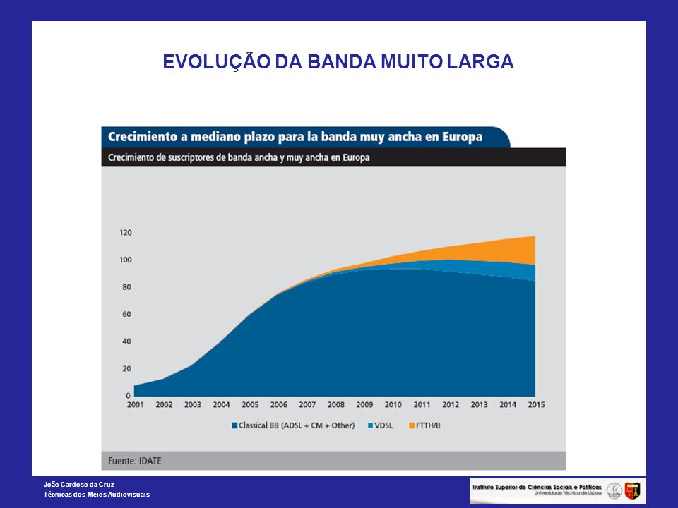 João Cardoso da Cruz Técnicas dos Meios Audiovisuais EVOLUÇÃO DA BANDA MUITO LARGA