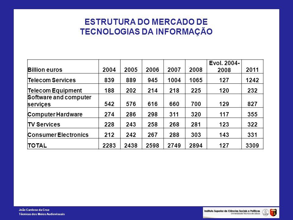 João Cardoso da Cruz Técnicas dos Meios Audiovisuais ESTRUTURA DO MERCADO DE TECNOLOGIAS DA INFORMAÇÃO Billion euros20042005200620072008 Evol.