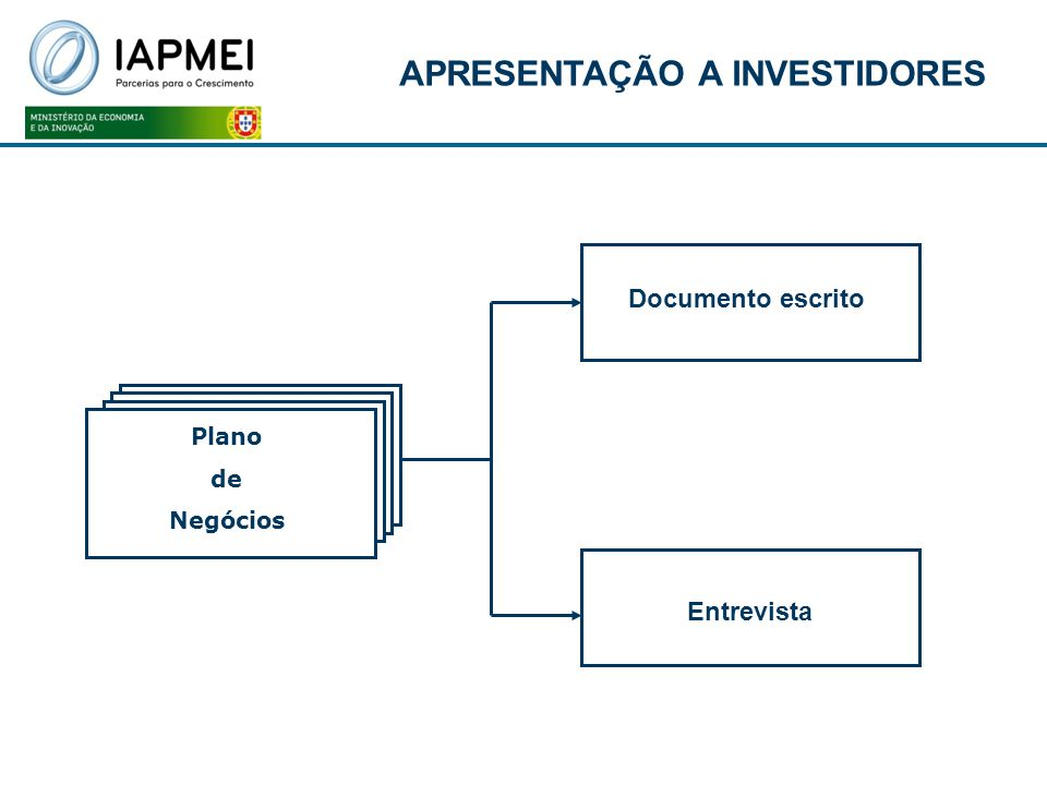 Plano de negócios Plano de Negócios Documento escrito Entrevista APRESENTAÇÃO A INVESTIDORES