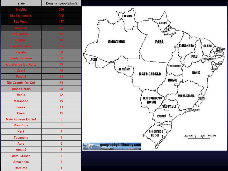 Describing….Describe the population density of Brazil.