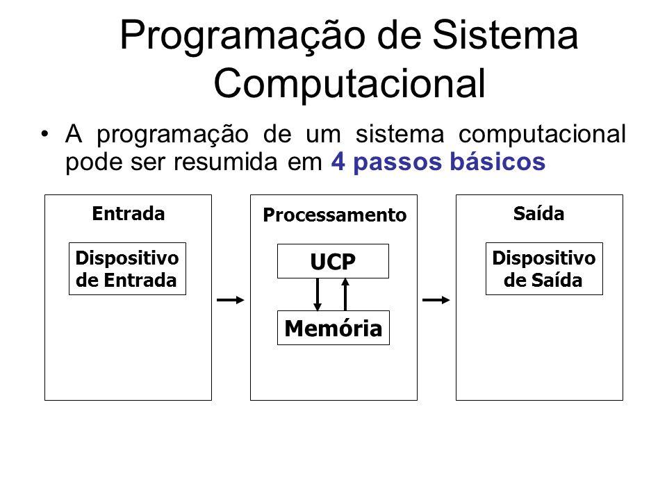 Programação de Sistema Computacional A programação de um sistema computacional pode ser resumida em 4 passos básicos Processamento EntradaSaída Dispos