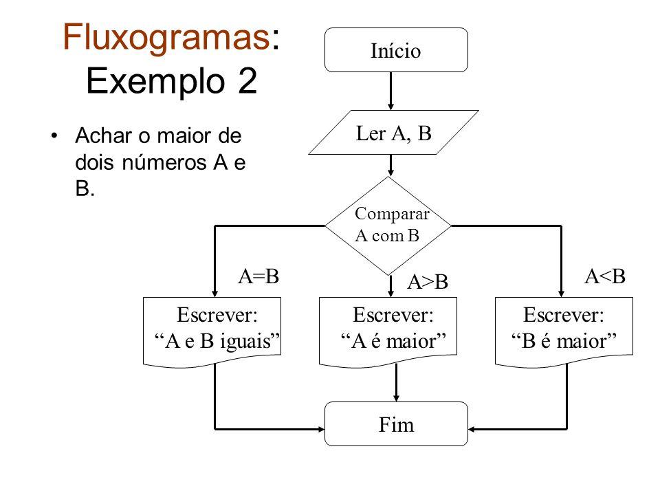 Fluxogramas: Exemplo 2 Achar o maior de dois números A e B. Início Ler A, B A=BA<B A>B Comparar A com B Escrever: A e B iguais Fim Escrever: A é maior