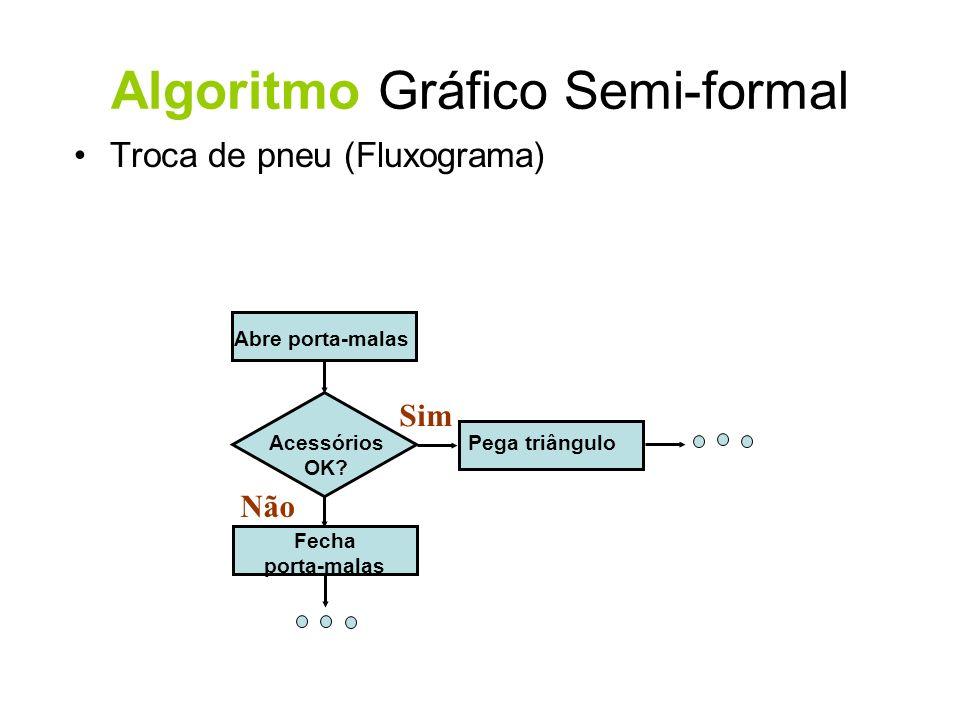 Acessórios OK? Abre porta-malas Pega triângulo Fecha porta-malas Troca de pneu (Fluxograma) Algoritmo Gráfico Semi-formal Não Sim