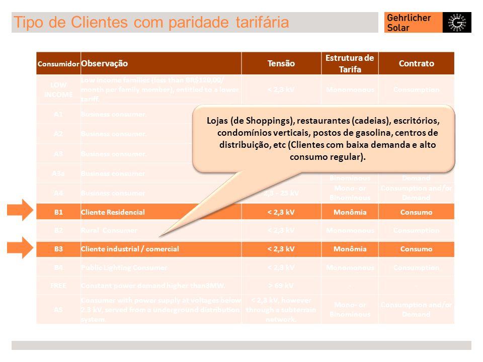 Tipo de Clientes com paridade tarifária Consumidor ObservaçãoTensão Estrutura de Tarifa Contrato LOW INCOME Low Income families (less than BR$120,00/