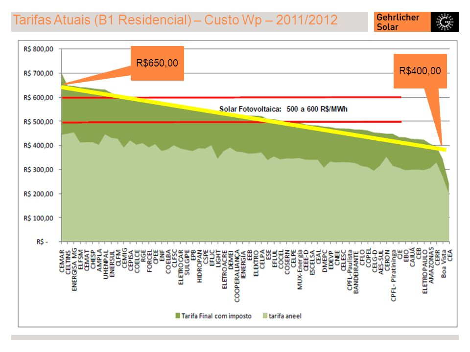 Tarifas Atuais (B1 Residencial) – Custo Wp – 2011/2012 R$650,00 R$400,00