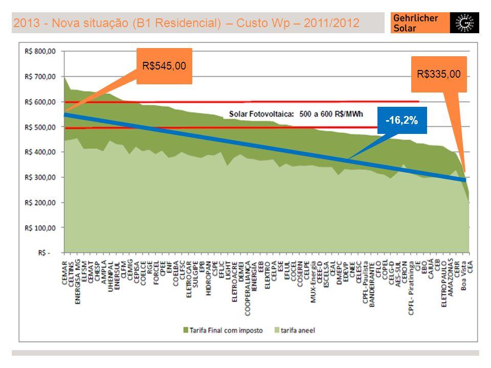 2013 - Nova situação (B1 Residencial) – Custo Wp – 2011/2012 R$545,00 R$335,00 -16,2%