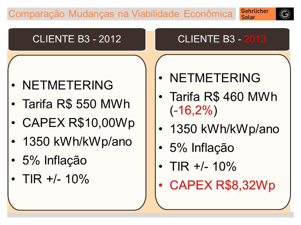 Comparação Mudanças na Viabilidade Econômica CLIENTE B3 - 2012 NETMETERING Tarifa R$ 550 MWh CAPEX R$10,00Wp 1350 kWh/kWp/ano 5% Inflação TIR +/- 10%