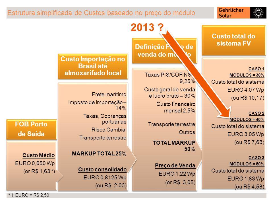 Estrutura simplificada de Custos baseado no preço do módulo * 1 EURO = R$ 2,50 Taxas PIS/COFINS – 9,25% Custo geral de venda e lucro bruto – 30% Custo