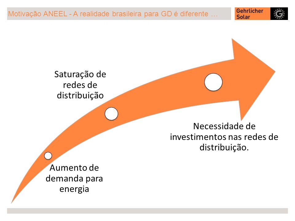 Motivação ANEEL - A realidade brasileira para GD é diferente … Aumento de demanda para energia Saturação de redes de distribuição Necessidade de inves