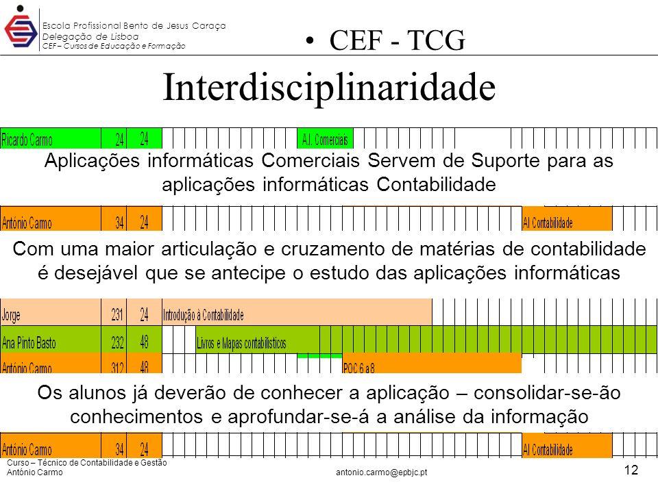 Curso – Técnico de Contabilidade e Gestão António Carmoantonio.carmo@epbjc.pt 12 Escola Profissional Bento de Jesus Caraça Delegação de Lisboa CEF – C