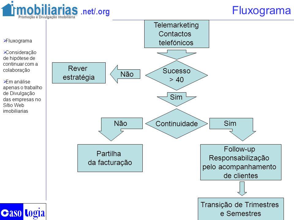 .net/.org Fluxograma Continuidade Telemarketing Contactos telefónicos Não Partilha da facturação Follow-up Responsabilização pelo acompanhamento de cl