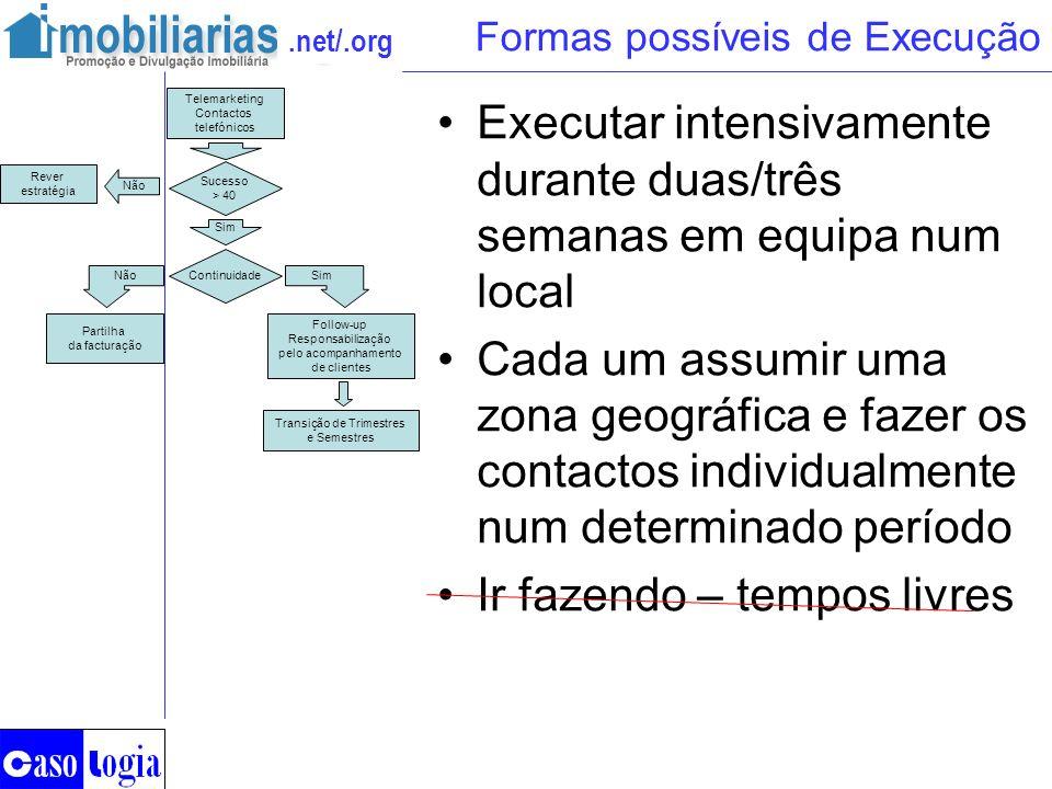 .net/.org Formas possíveis de Execução Executar intensivamente durante duas/três semanas em equipa num local Cada um assumir uma zona geográfica e faz