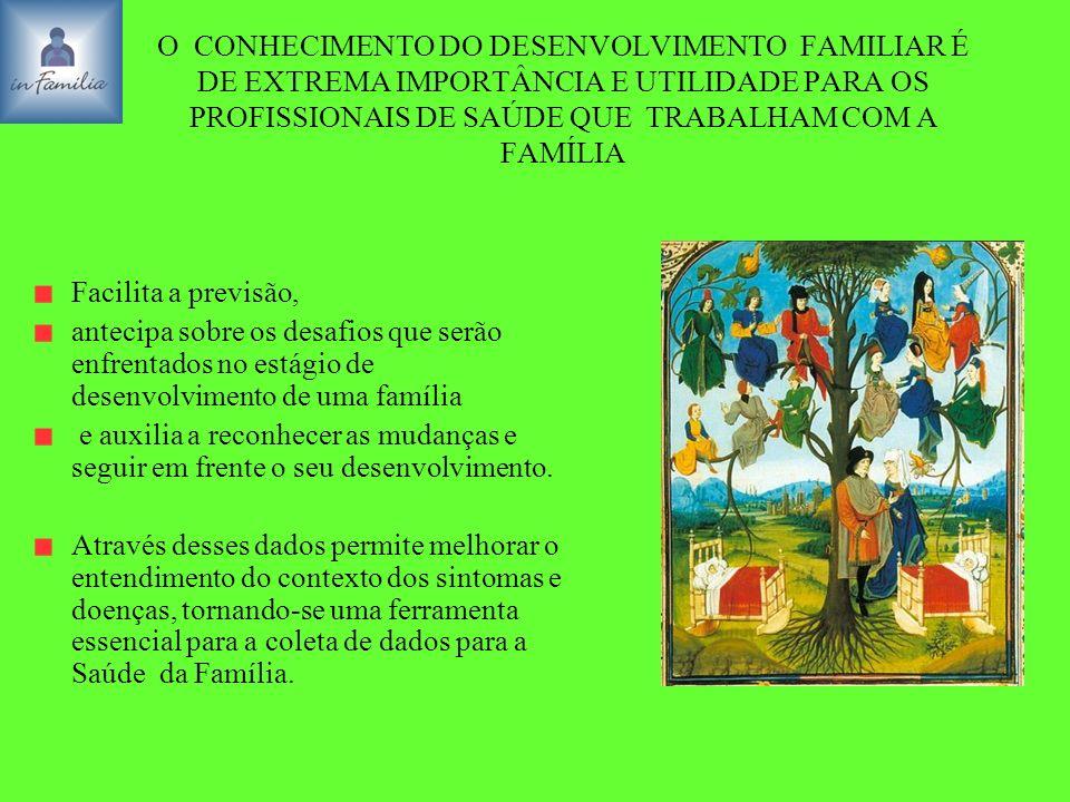 O CONHECIMENTO DO DESENVOLVIMENTO FAMILIAR É DE EXTREMA IMPORTÂNCIA E UTILIDADE PARA OS PROFISSIONAIS DE SAÚDE QUE TRABALHAM COM A FAMÍLIA Facilita a