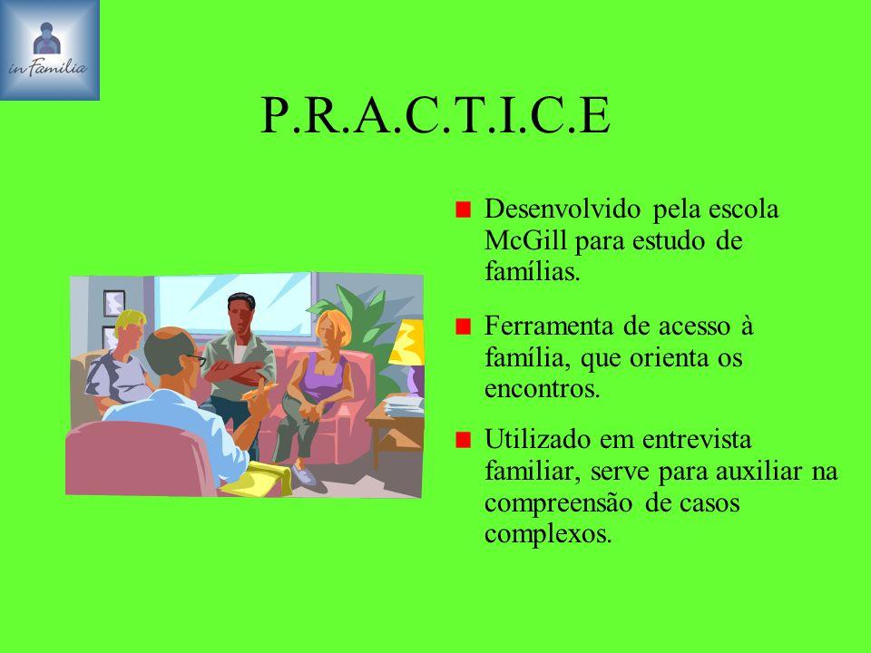 P.R.A.C.T.I.C.E Desenvolvido pela escola McGill para estudo de famílias. Ferramenta de acesso à família, que orienta os encontros. Utilizado em entrev