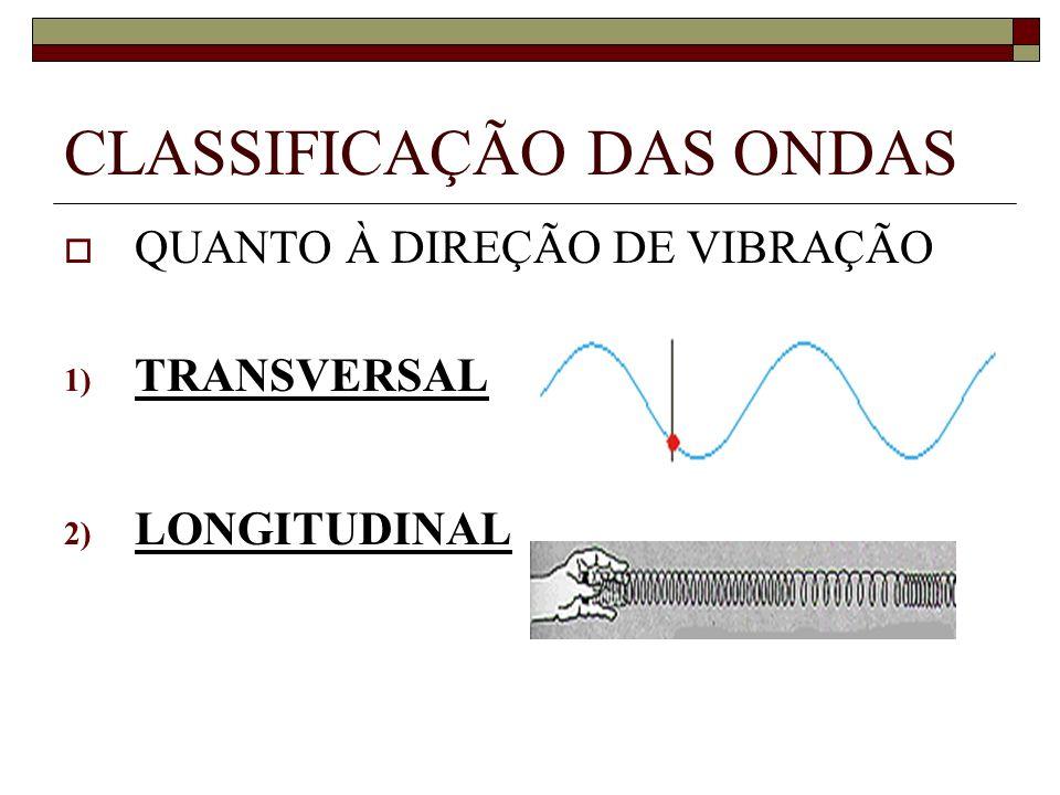 CLASSIFICAÇÃO DAS ONDAS QUANTO À DIREÇÃO DE VIBRAÇÃO 1) TRANSVERSAL 2) LONGITUDINAL