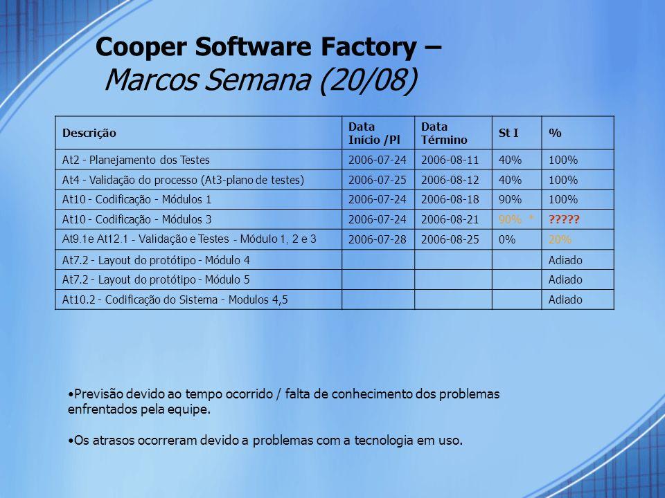Cooper Software Factory – Marcos Semana (20/08) Descrição Data Início /Pl Data Término St I% At2 - Planejamento dos Testes2006-07-242006-08-1140%100%