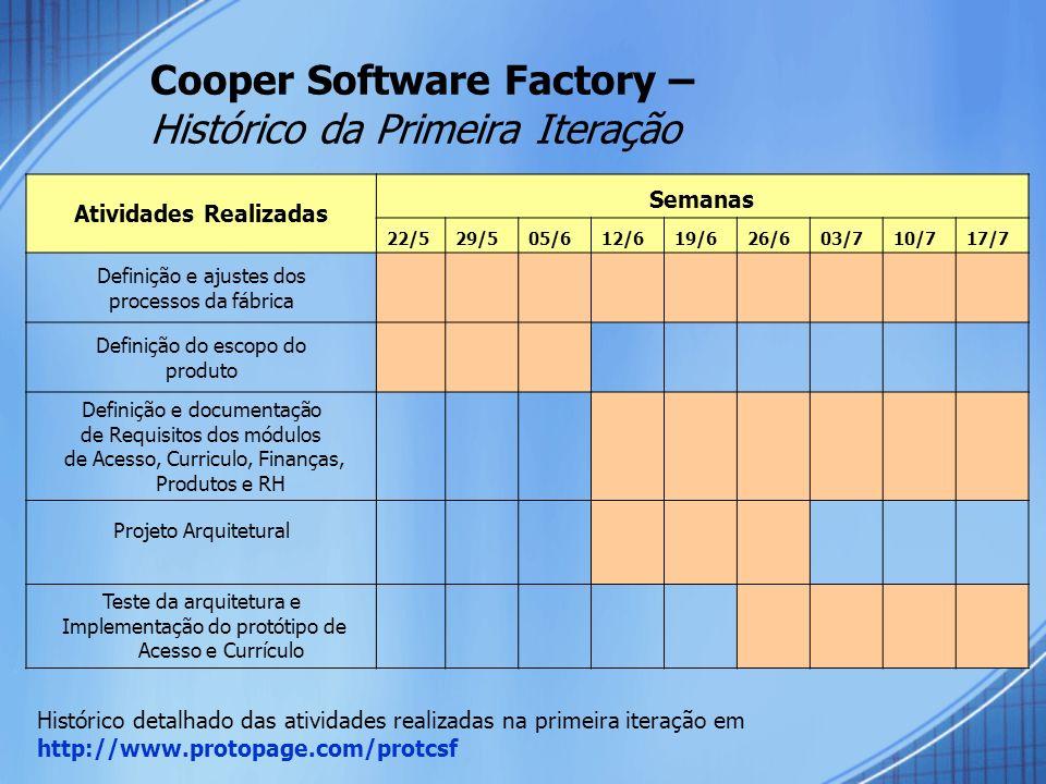 Cooper Software Factory – Histórico da Primeira Iteração Atividades Realizadas Semanas 22/529/505/612/619/626/603/710/717/7 Definição e ajustes dos pr