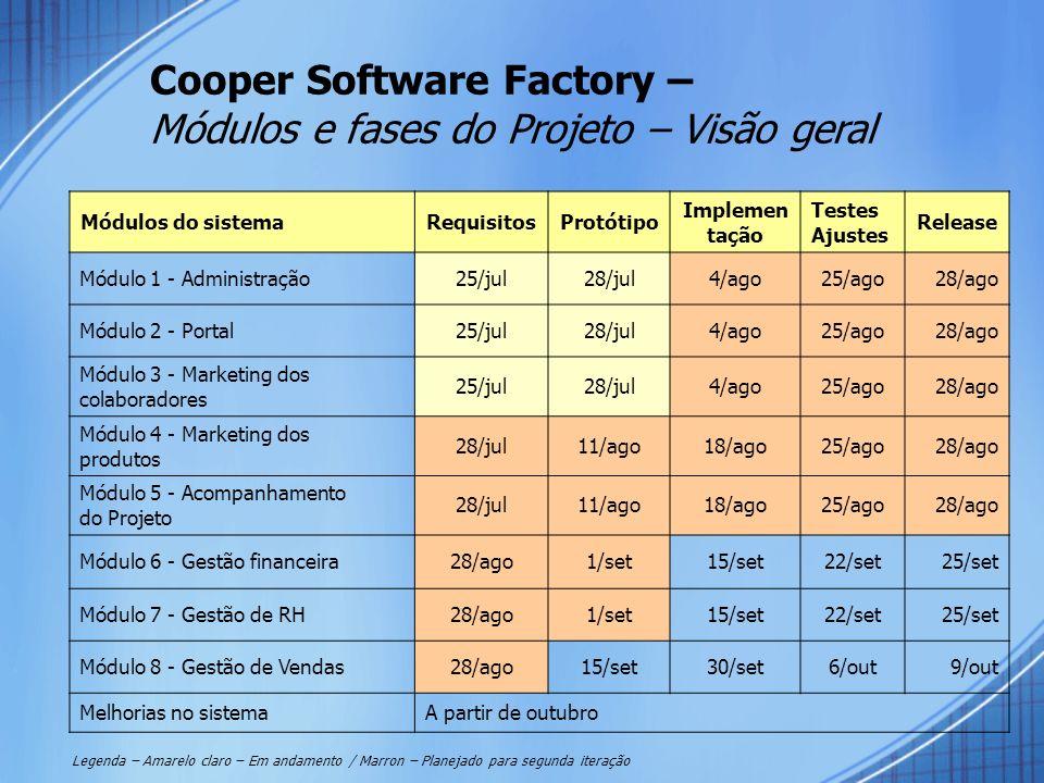 Cooper Software Factory – Módulos e fases do Projeto – Visão geral Módulos do sistemaRequisitosProtótipo Implemen tação Testes Ajustes Release Módulo