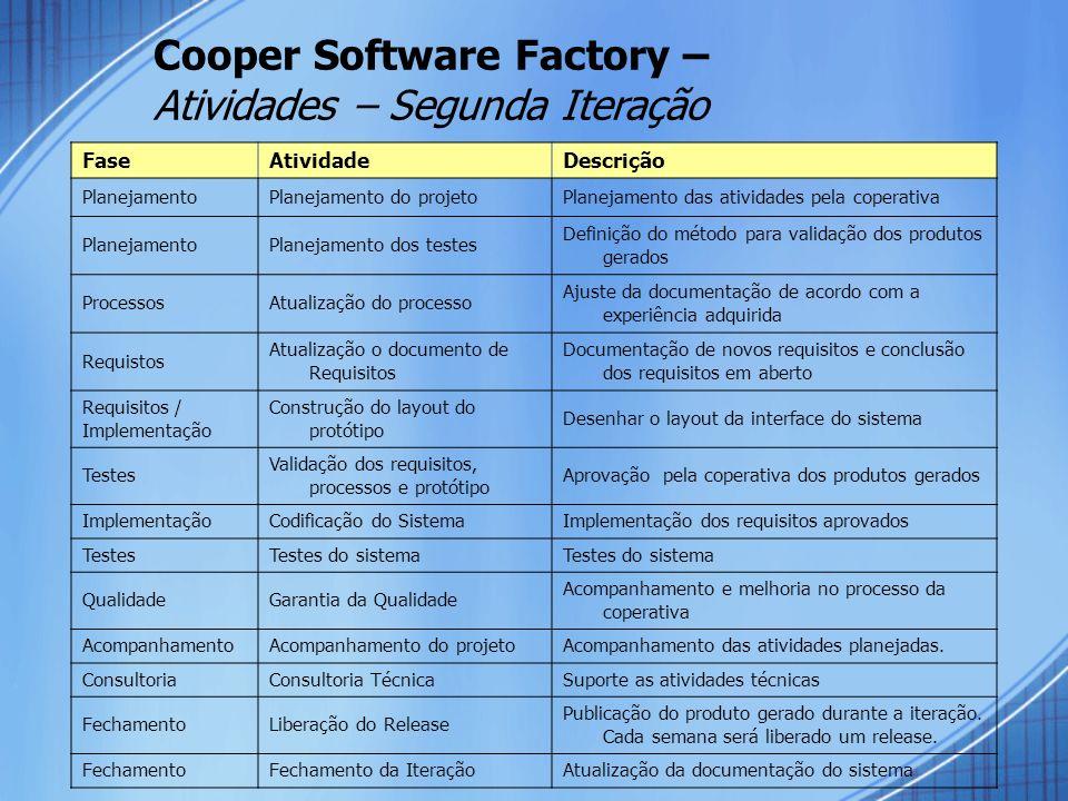 Cooper Software Factory – Atividades – Segunda Iteração FaseAtividadeDescrição PlanejamentoPlanejamento do projetoPlanejamento das atividades pela cop