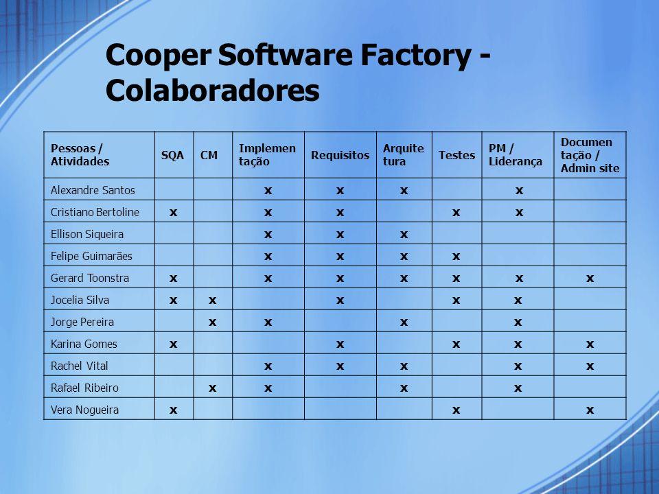 Cooper Software Factory - Colaboradores Pessoas / Atividades SQACM Implemen tação Requisitos Arquite tura Testes PM / Liderança Documen tação / Admin