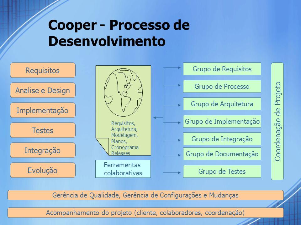 Cooper - Processo de Desenvolvimento Requisitos Analise e Design Evolução Coordenação de Projeto Integração Implementação Requisitos, Arquitetura, Mod