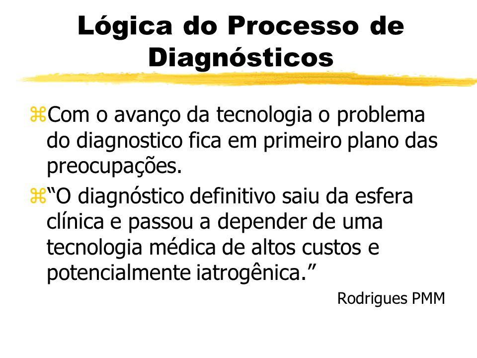 Lógica do Processo de Diagnósticos zCom o avanço da tecnologia o problema do diagnostico fica em primeiro plano das preocupações. zO diagnóstico defin
