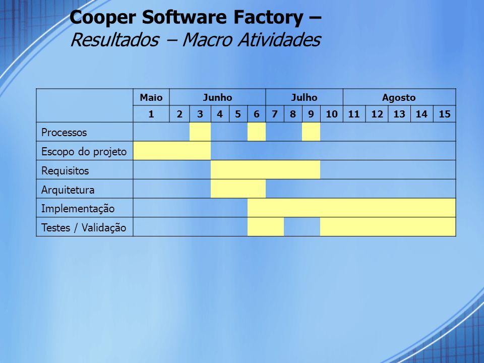 Cooper Software Factory – Resultados – Macro Atividades MaioJunhoJulhoAgosto 123456789101112131415 Processos Escopo do projeto Requisitos Arquitetura Implementação Testes / Validação