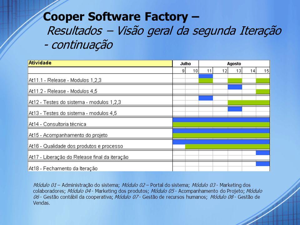 Cooper Software Factory – Resultados – Visão geral da segunda Iteração - continuação Módulo 01 – Administração do sistema; Módulo 02 – Portal do sistema; Módulo 03 - Marketing dos colaboradores; Módulo 04 - Marketing dos produtos; Módulo 05 - Acompanhamento do Projeto; Módulo 06 - Gestão contábil da cooperativa; Módulo 07 - Gestão de recursos humanos; Módulo 08 - Gestão de Vendas.