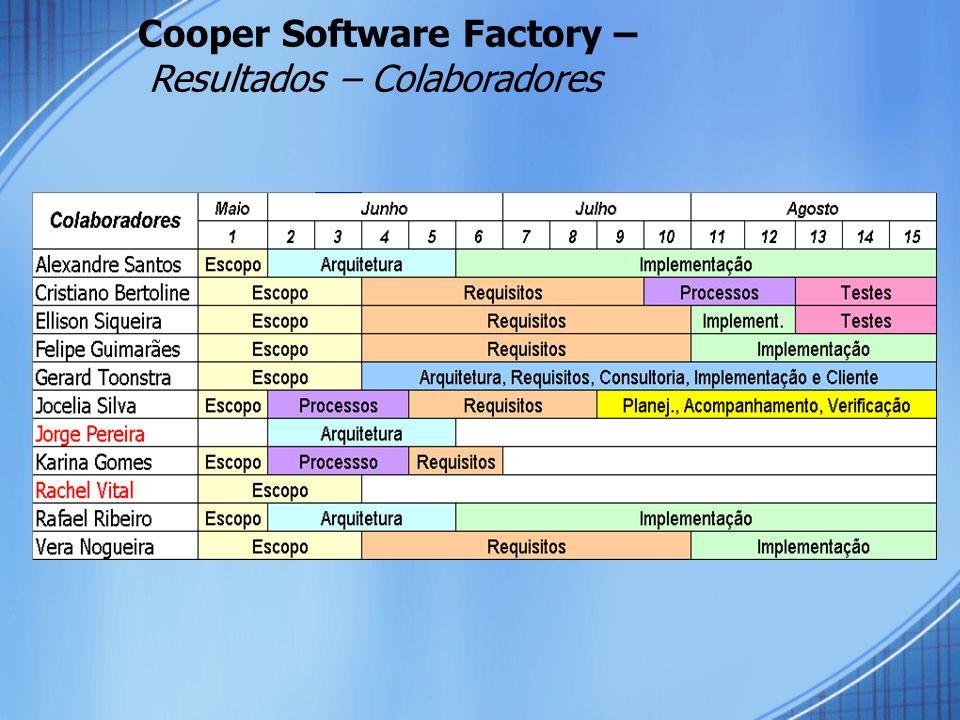 Cooper Software Factory – Resultados – Colaboradores
