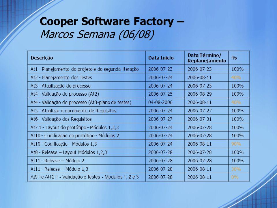 Cooper Software Factory – Marcos Semana (06/08) DescriçãoData Início Data Término/ Replanejamento % At1 - Planejamento do projeto e da segunda iteração2006-07-23 100% At2 - Planejamento dos Testes2006-07-242006-08-1140% At3 - Atualização do processo2006-07-242006-07-25100% At4 - Validação do processo (At2)2006-07-252006-08-29100% At4 - Validação do processo (At3-plano de testes)04-08-20062006-08-1140% At5 - Atualizar o documento de Requisitos2006-07-242006-07-27100% At6 - Validação dos Requisitos2006-07-272006-07-31100% At7.1 - Layout do protótipo - Módulos 1,2,32006-07-242006-07-28100% At10 - Codificação do protótipo - Módulos 22006-07-242006-07-28100% At10 - Codificação - Módulos 1,32006-07-242006-08-1190% At8 - Release – Layout Módulos 1,2,32006-07-28 100% At11 - Release – Módulo 22006-07-28 100% At11 - Release – Módulo 1,32006-07-282006-08-1130% At9.1e At12.1 - Validação e Testes - Modulos 1, 2 e 3 2006-07-282006-08-110%