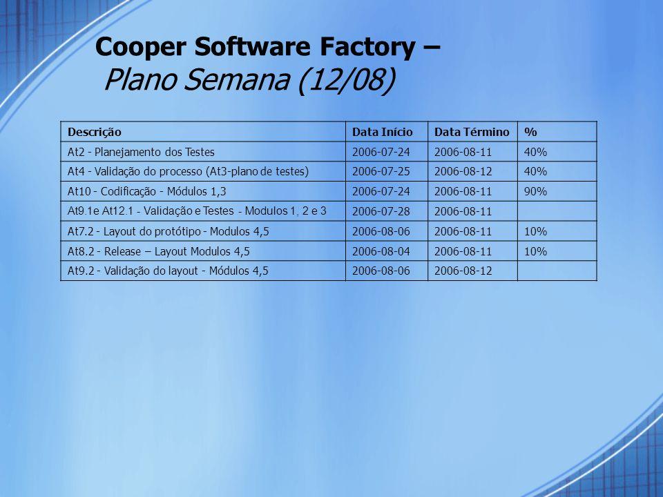 Cooper Software Factory – Plano Semana (12/08) DescriçãoData InícioData Término% At2 - Planejamento dos Testes2006-07-242006-08-1140% At4 - Validação do processo (At3-plano de testes)2006-07-252006-08-1240% At10 - Codificação - Módulos 1,32006-07-242006-08-1190% At9.1e At12.1 - Validação e Testes - Modulos 1, 2 e 3 2006-07-282006-08-11 At7.2 - Layout do protótipo - Modulos 4,52006-08-062006-08-1110% At8.2 - Release – Layout Modulos 4,52006-08-042006-08-1110% At9.2 - Validação do layout - Módulos 4,52006-08-062006-08-12