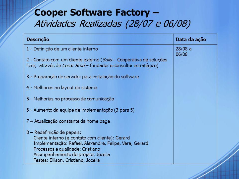 Cooper Software Factory – Atividades Realizadas (28/07 e 06/08) DescriçãoData da ação 1 - Definição de um cliente interno 2 - Contato com um cliente externo (Solis – Cooperativa de soluções livre, através de Cesar Brod – fundador e consultor estratégico) 3 - Preparação de servidor para instalação do software 4 - Melhorias no layout do sistema 5 - Melhorias no processo de comunicação 6 - Aumento da equipe de implementação (3 para 5) 7 – Atualização constante da home page 8 – Redefinição de papeis: Cliente interno (e contato com cliente): Gerard Implementação: Rafael, Alexandre, Felipe, Vera, Gerard Processos e qualidade: Cristiano Acompanhamento do projeto: Jocelia Testes: Ellison, Cristiano, Jocelia 28/08 a 06/08