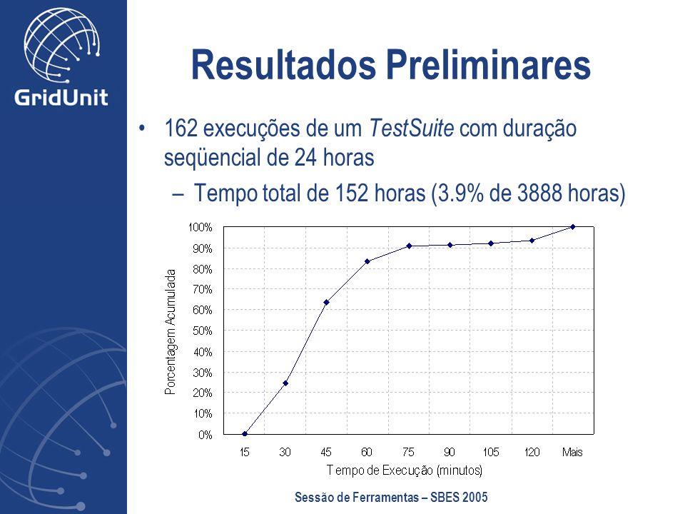 Sessão de Ferramentas – SBES 2005 Resultados Preliminares 162 execuções de um TestSuite com duração seqüencial de 24 horas –Tempo total de 152 horas (3.9% de 3888 horas)