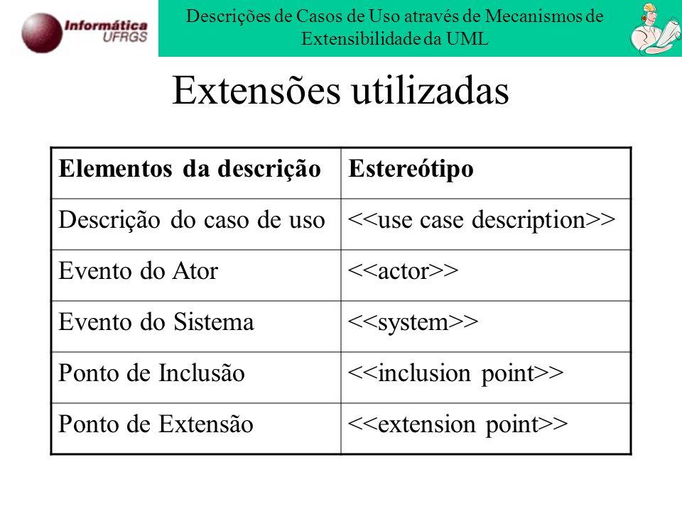 Extensões utilizadas Elementos da descriçãoEstereótipo Descrição do caso de uso > Evento do Ator > Evento do Sistema > Ponto de Inclusão > Ponto de Ex