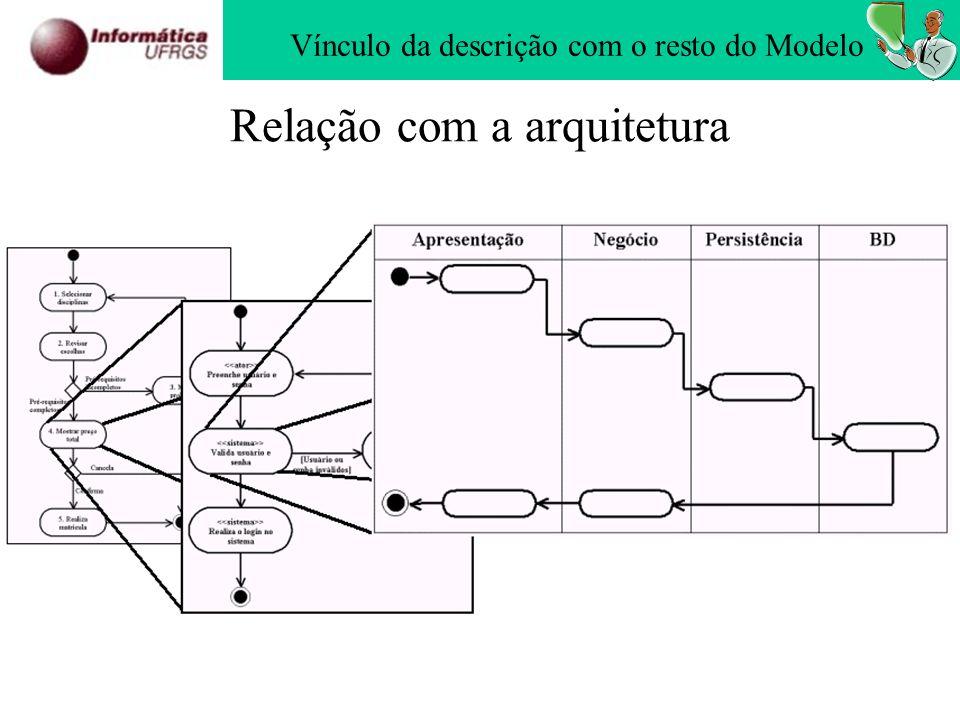 Relação com a arquitetura Vínculo da descrição com o resto do Modelo