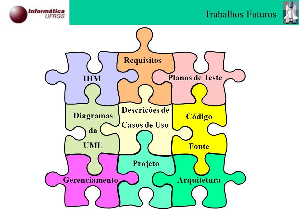 Código Fonte IHM Diagramas da UML Planos de Teste Requisitos Projeto Arquitetura Gerenciamento Descrições de Casos de Uso Trabalhos Futuros
