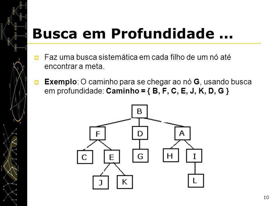 10 Busca em Profundidade... Faz uma busca sistemática em cada filho de um nó até encontrar a meta. Exemplo: O caminho para se chegar ao nó G, usando b